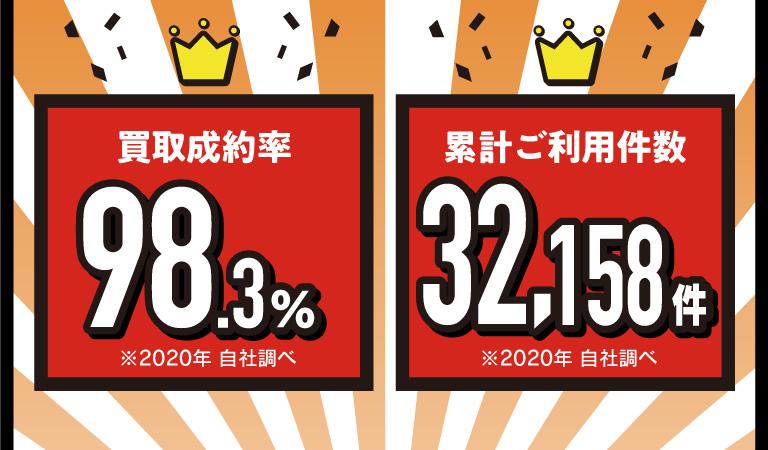 買取成約率98.3% 累計ご利用件数32,158件